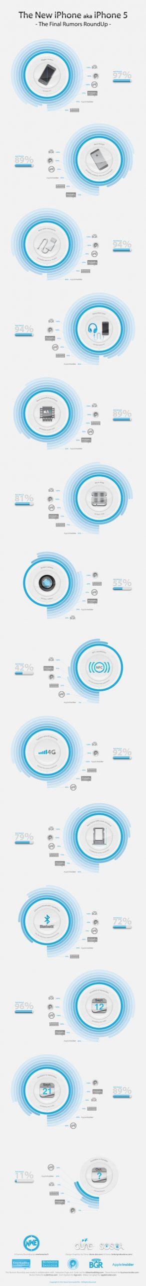 iPhone 5 Rumor Roundup Infographic