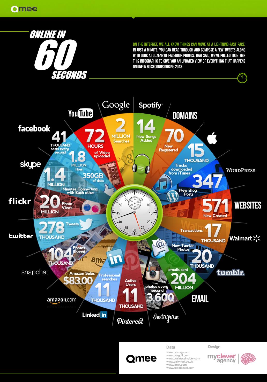 Amazing Things Happen Online in 60 Seconds