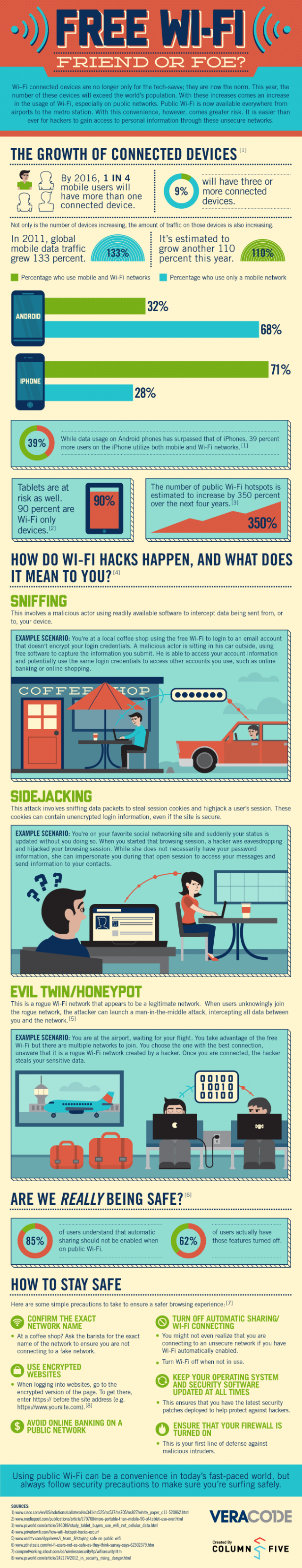 Free Wi-Fi: Friend or Foe (Infographic)
