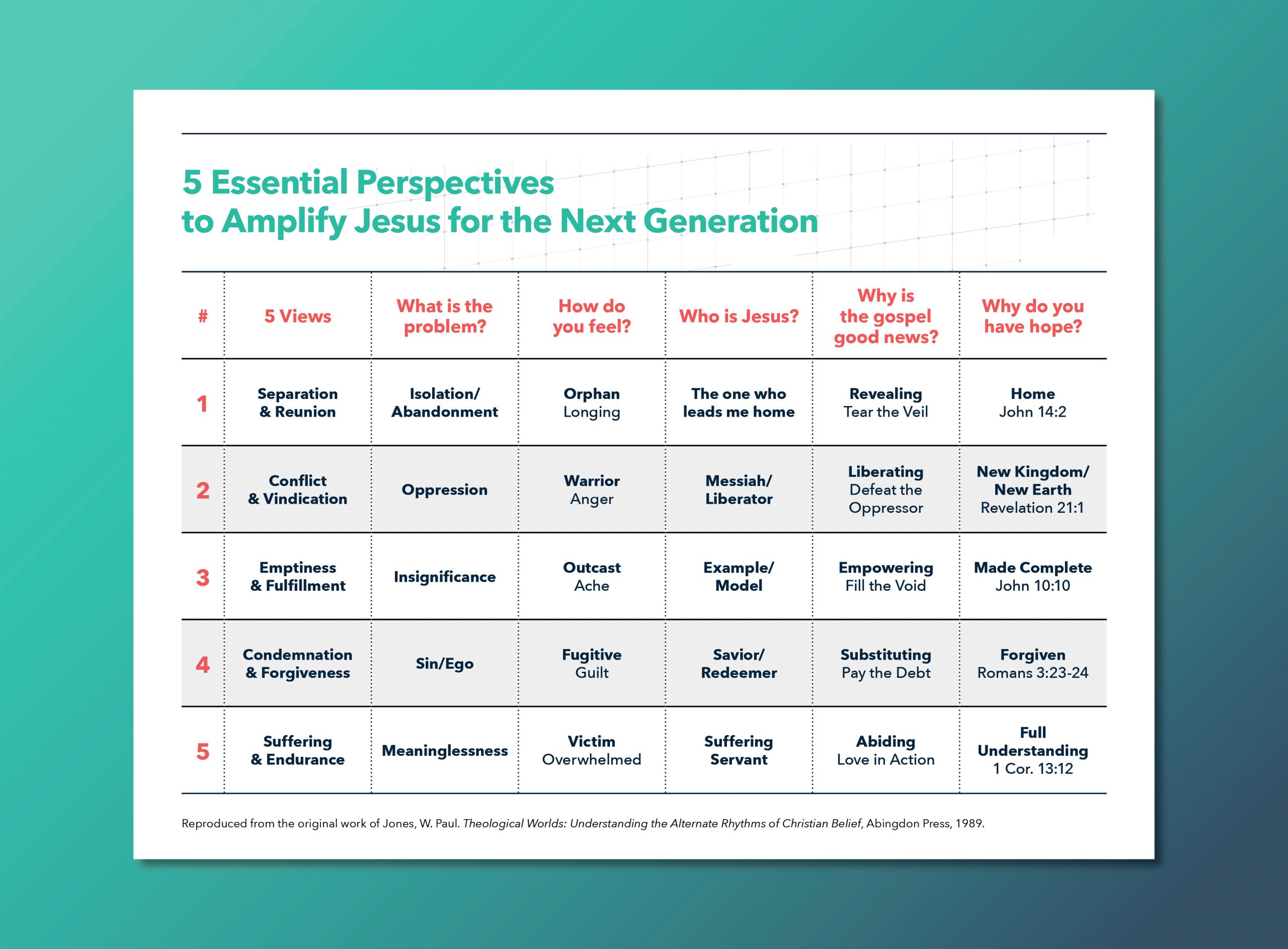 5 Perspectives to Elevate the Gospel